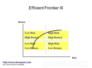 Efficient Frontier Theory, Investment Tips, Cautious Portfolio